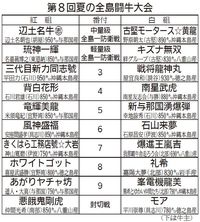王者・辺土名牛志に、5連勝中の古堅モータース☆黄龍挑む 来月13日、夏の全島闘牛大会