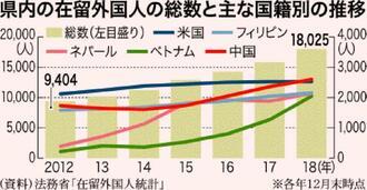県内の在留外国人の総数と主な国籍別の推移