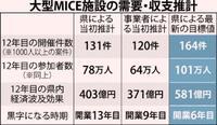「MICE、開業6年で黒字」沖縄県が再試算 件数・参加者の目標値修正