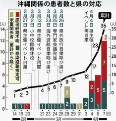 沖縄関係の患者数と県の対応