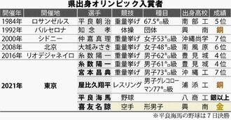 沖縄県出身のオリンピック入賞者
