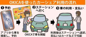 OKICAを使ったカーシェア利用の流れ