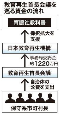育鵬社支援団体に自治体の公費 1千2百万円、教育再生首長会議を経由