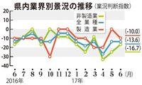 沖縄の中小企業景況、6月は横ばい 非製造業で改善