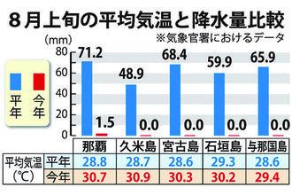 8月上旬の平均気温と降水量比較