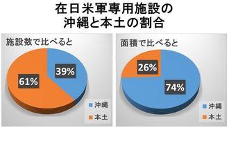 在日米軍専用施設の沖縄と本土の割合