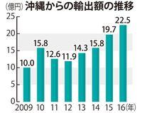 農水産物・食品の輸出、2016年は過去最高22億4700万円 ビールや果実が堅調