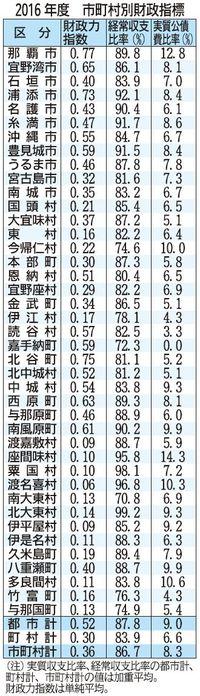 歳出入とも過去最高 2016年度・沖縄県内市町村決算 5年連続で増加