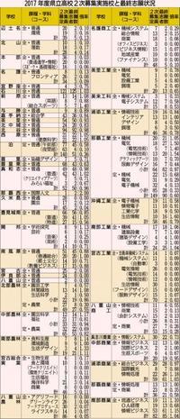 2次募集の最終志願倍率は0.61倍 沖縄県立高校