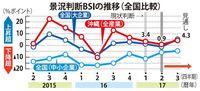 3期連続景況プラスも、人手不足が深刻化 沖縄総合事務局1~3月調査