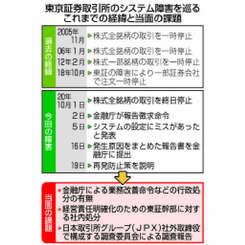東京証券取引所のシステム障害を巡るこれまでの経緯と当面の課題