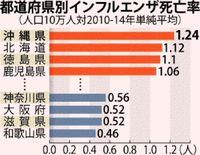 インフルエンザ死亡率 沖縄が全国最悪