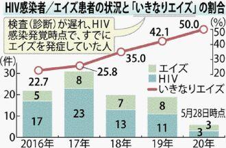 HIV感染者/エイズ患者の状況と「いきなりエイズ」の割合