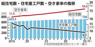 総住宅数・住宅着工戸数・空き家率の推移
