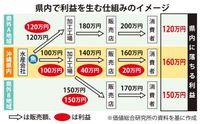 労働生産性(下)利益循環の仕組み必要 沖縄県内での取り引き増を