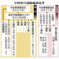 中国軍の部隊再編:米軍にらみ実戦に照準 日本にも影響必至【深掘り】