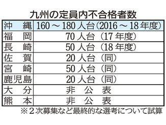九州の定員内不合格者数