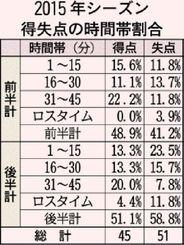 2015年シーズン 得失点の時間帯割合