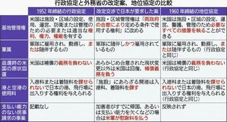 行政協定と外務省の改定案、地位協定の比較