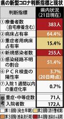 コロナ 感染 沖縄 沖縄県 新型コロナ関連情報 - Yahoo!ニュース