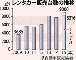 レンタカー販売台数の推移