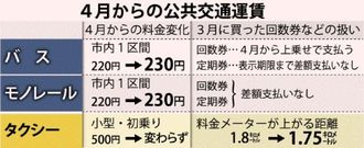4月からの公共交通運賃