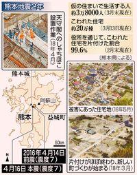 [ニュースなぜなに]/熊本地震から2年/災害に強い町へ始動/3万8千人 仮住まい続く