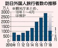 訪日客 最速で1千万人/1〜4月 サクラ目当てに増加