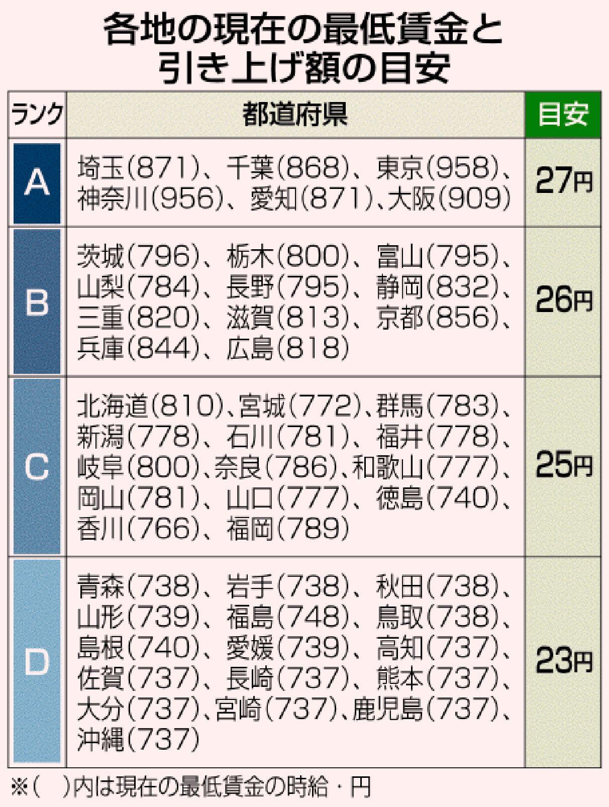 最低 賃金 神奈川