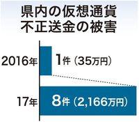仮想通貨の不正送金、沖縄で被害急増 2017年に2166万円