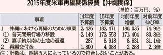 2015年度米軍再編関係経費【沖縄関連】