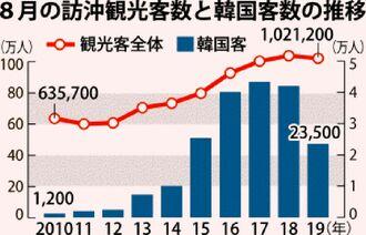 8月の訪沖観光客数と韓国客数の推移
