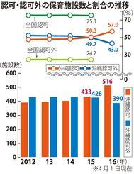 認可・認可外の保育施設数と割合の推移