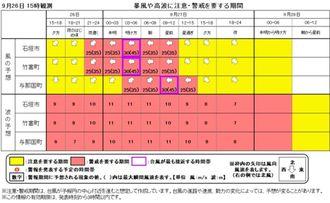 暴風や高波に注意・警戒を要する期間(気象庁HP)
