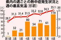 県内 熱中症急増119人/7月16〜22日の週 過去10年で最多/屋外作業者47人