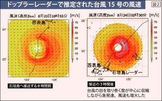 ドップラーレーダーで推定された台風15号の風速