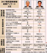 普天間問題で意見分かれる 衆院選2017【沖縄2区】政策アンケート
