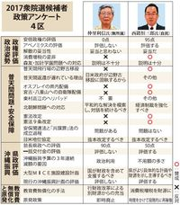 先島自衛隊配備で賛否 衆院選2017【沖縄4区】政策アンケート