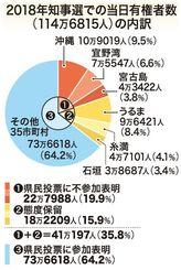 2018年知事選での当日有権者数(114万6815人)の内訳