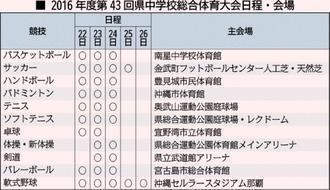 2016年度 第43回沖縄県中学総合体育大会 日程・会場