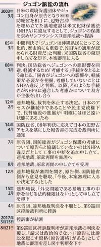 辺野古の工事停止、日本の対応問われる事態も【沖縄ジュゴン訴訟・解説】