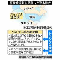 NAFTA再交渉:関税ゼロのルール焦点 自動車メーカーに衝撃も【深掘り】