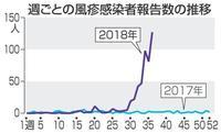 風疹、昨年の5倍超496人に 首都圏中心、増加に転じる