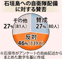 陸上自衛隊の配備「反対」46% 石垣市の討論会参加者 賛成上回る