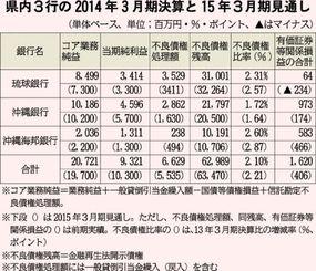 県内3行の2014年3月期決算と15年3月期見通し