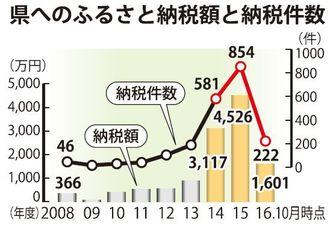 県へのふるさと納税額と納税件数