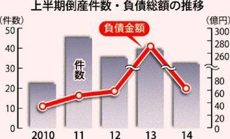 上半期倒産件数・負債総額の推移