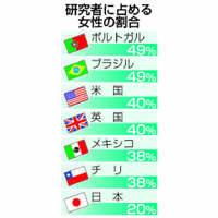 女性研究者、日本は2割だけ 12カ国で最低