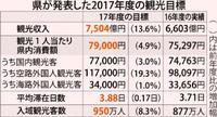 沖縄県の観光収入6602億円 4年連続最高を更新 1人当たりの消費額7万5千円