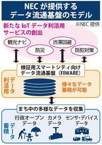 NEC、沖縄にデータ流通基盤を設置 検証環境を無償で提供